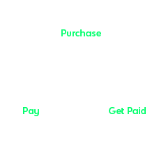 Purchase, Pay, Get Paid