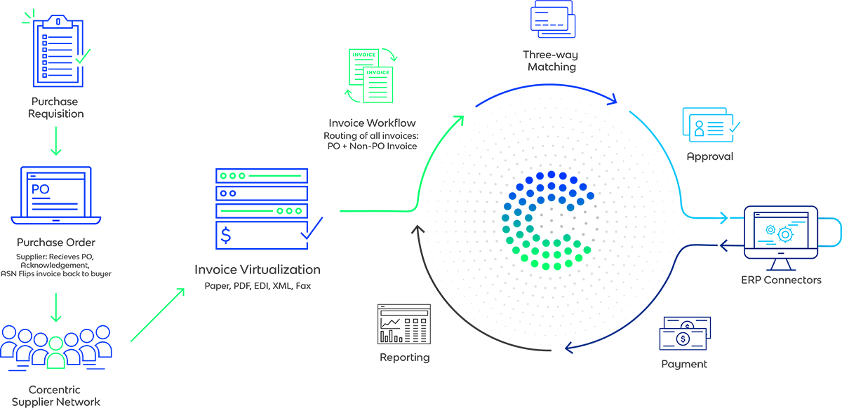 The Corcentric Accounts Payable Process: From PO Requisitions to Electronic Payments and Reporting